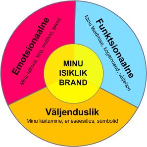 isikliku brandi komponendid
